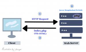 Cara Kerja PHP