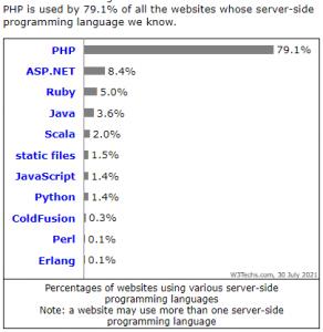 PHP adalah